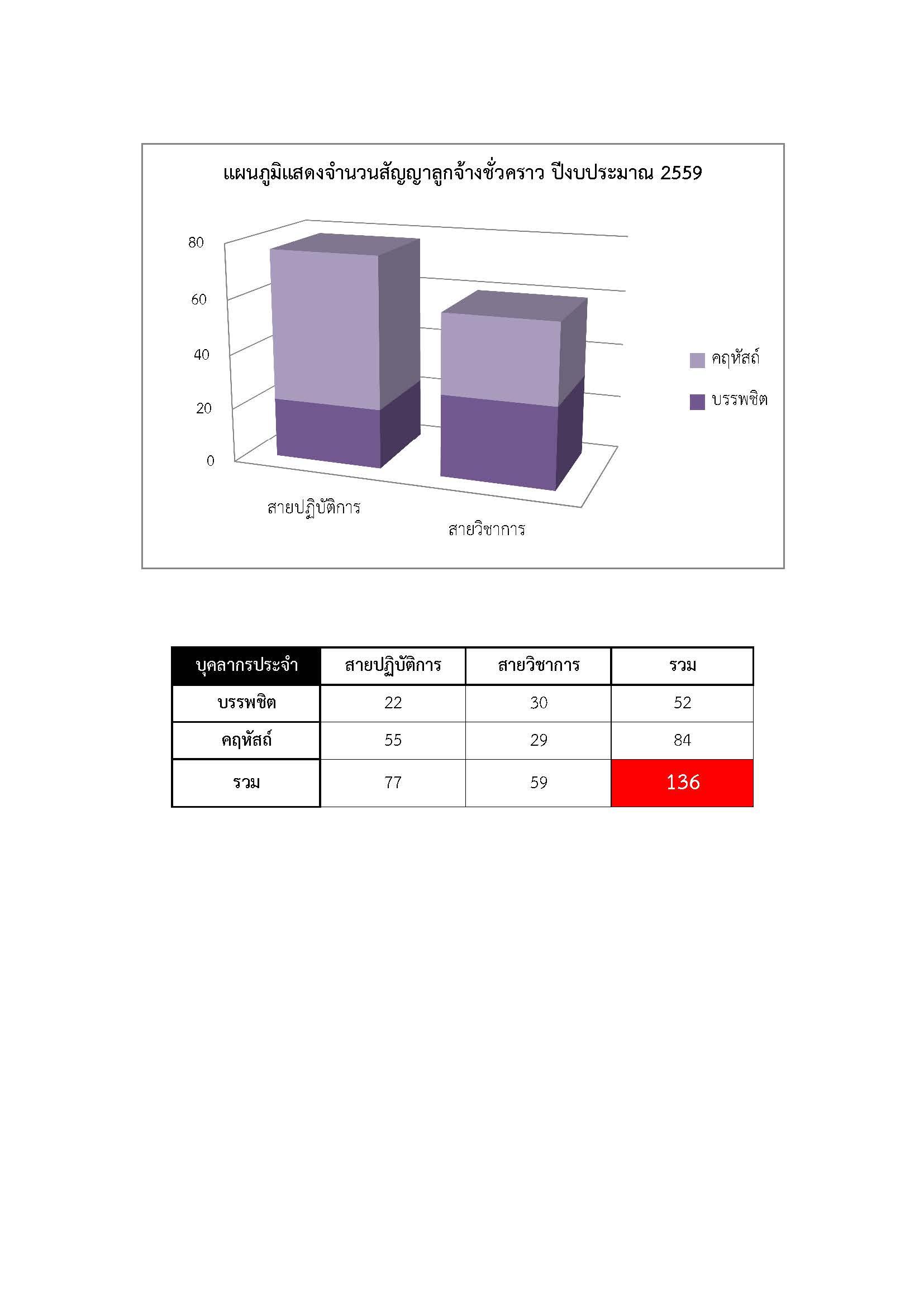 %e0%b8%aa%e0%b8%b1%e0%b8%8d%e0%b8%8d%e0%b8%b2%e0%b8%a5%e0%b8%b9%e0%b8%81%e0%b8%88%e0%b9%89%e0%b8%b2%e0%b8%87%e0%b8%8a%e0%b8%b1%e0%b9%88%e0%b8%a7%e0%b8%84%e0%b8%a3%e0%b8%b2%e0%b8%a7-2559