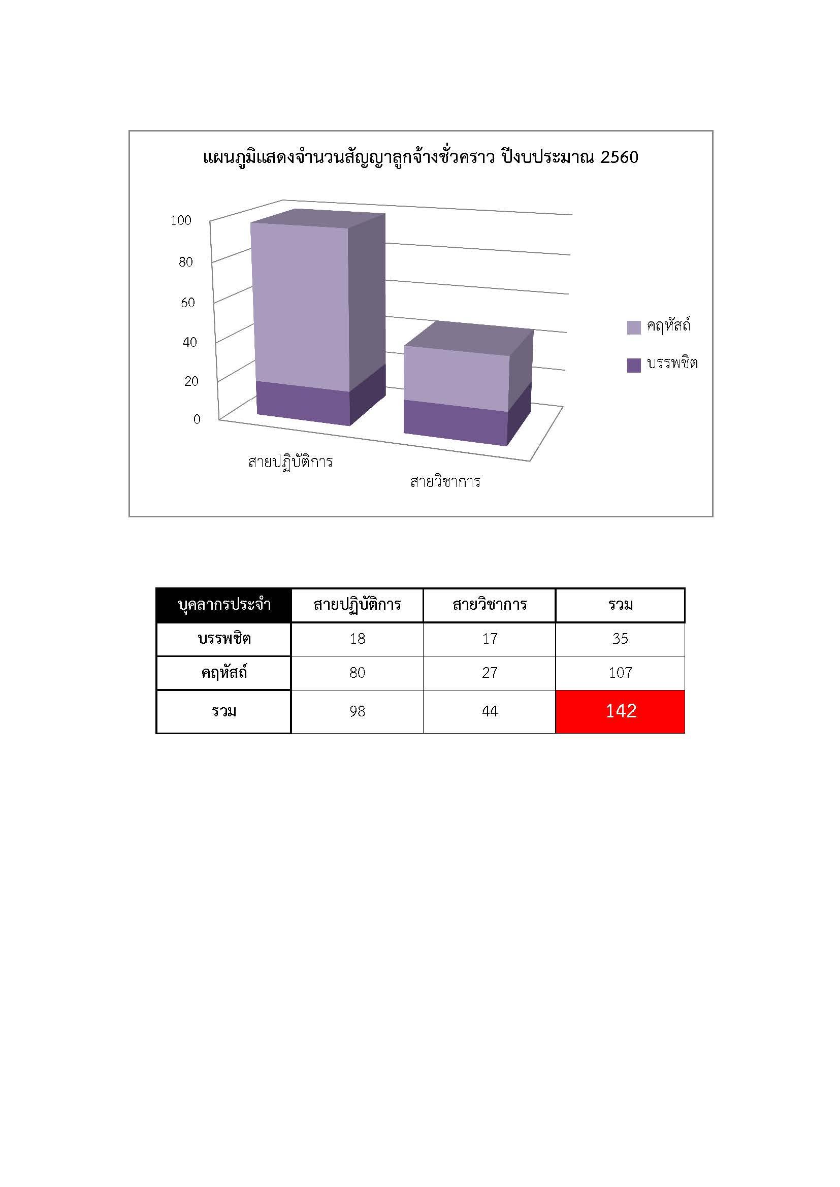 %e0%b8%aa%e0%b8%b1%e0%b8%8d%e0%b8%8d%e0%b8%b2%e0%b8%a5%e0%b8%b9%e0%b8%81%e0%b8%88%e0%b9%89%e0%b8%b2%e0%b8%87%e0%b8%8a%e0%b8%b1%e0%b9%88%e0%b8%a7%e0%b8%84%e0%b8%a3%e0%b8%b2%e0%b8%a7-2560